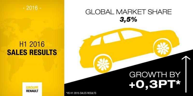 Renault Grubu'ndan Rekor Satış Adedi